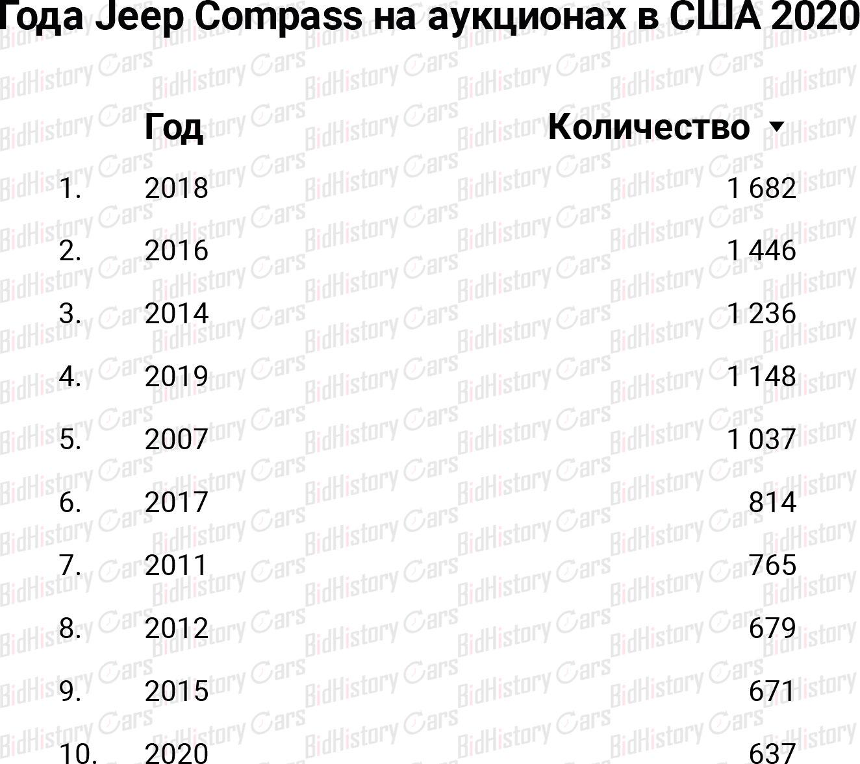 Jeep Compass на аукционах с США 2020