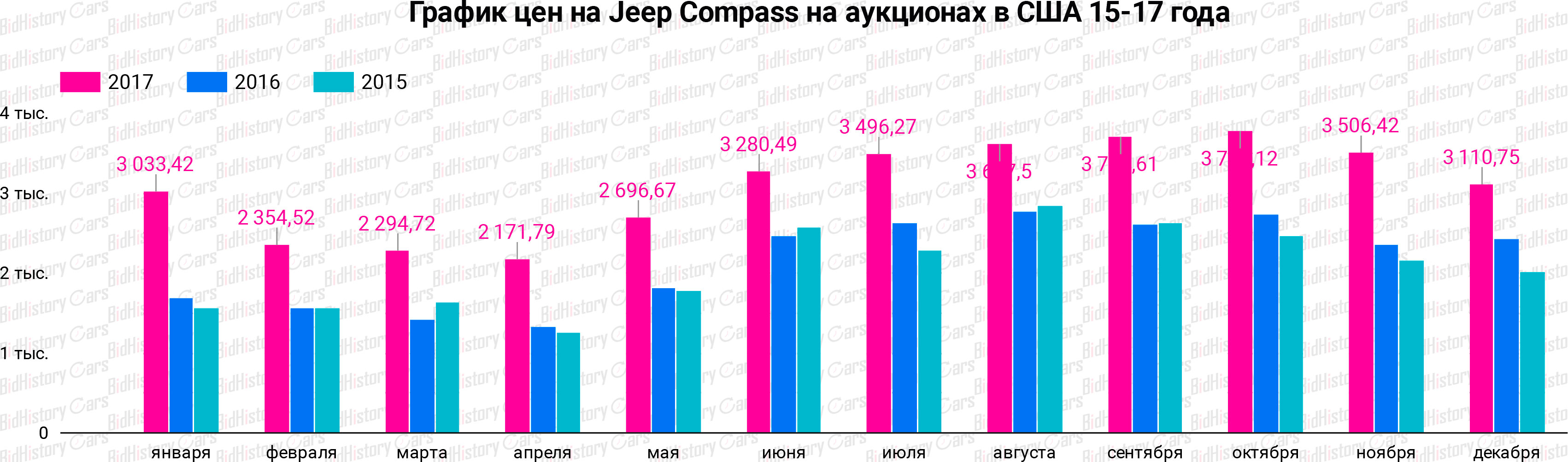 График цен Jeep Compass на аукционах в США 15-17 года