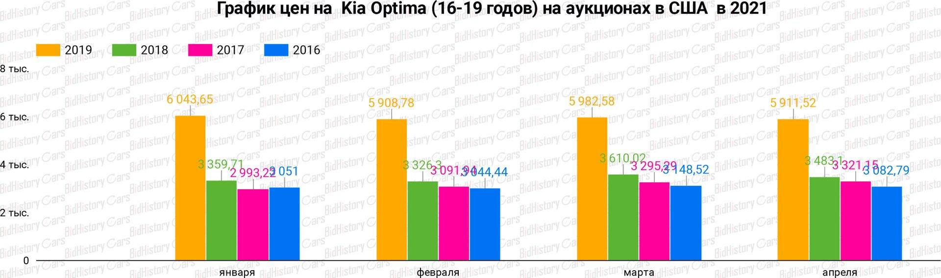 KIA Optima на аукционах с США 2021