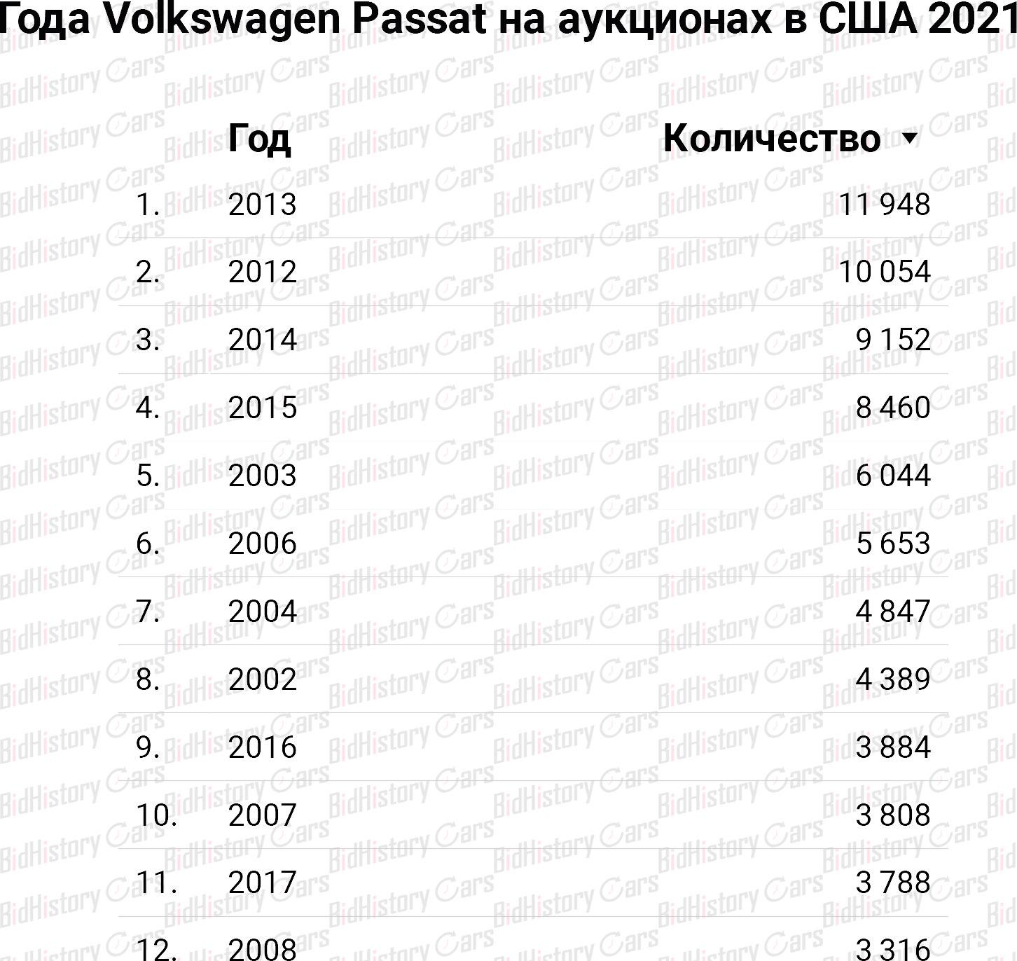 Года Volkswagen Passat на аукционах в США 2021