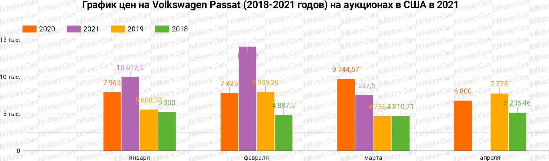 График цен Volkswagen Passat (2018-2021 годов) на аукционах в США в 2021