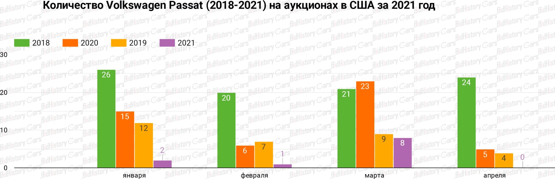Количество Volkswagen Passat (2018-2021 года) на аукционах в США за 2021 год