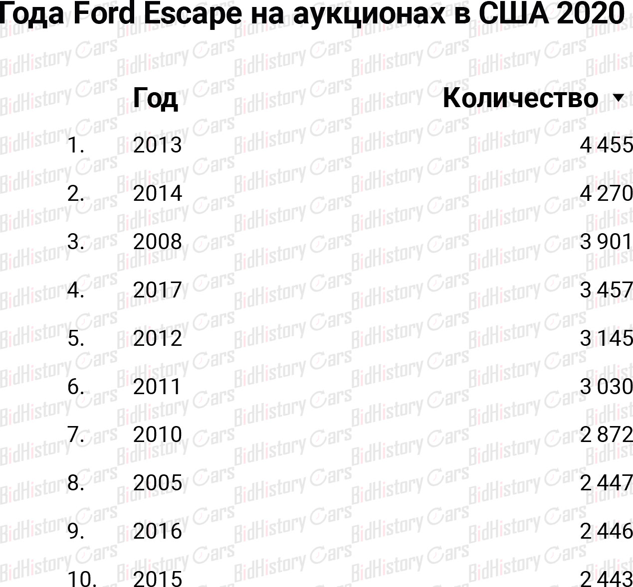 Ford Escape на аукционах с США 2020
