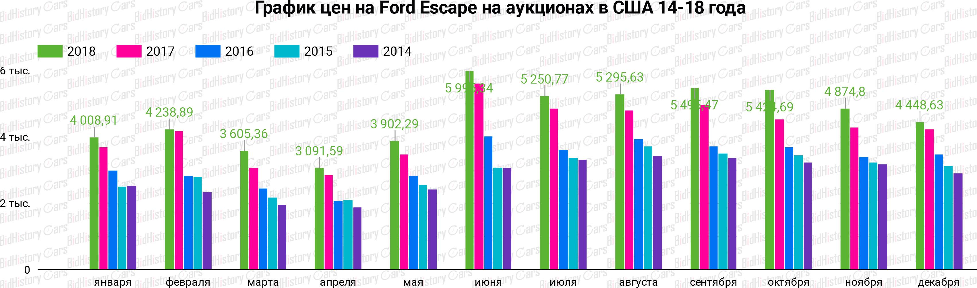 График цен Ford Escape на аукционах в США 14-18 года